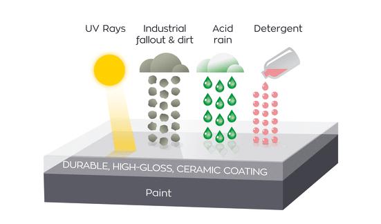 Ceramic Coatings   Car Detailing & Valeting   Vehicle Paint Correction   Ceramic Coatings   Black Diamond Detailing Cornwall